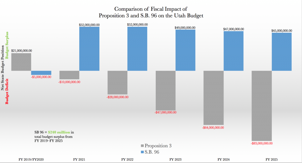 Consensus Numbers from the Governor's Office of Management and Budget and the Office of the Legislative Fiscal Analyst